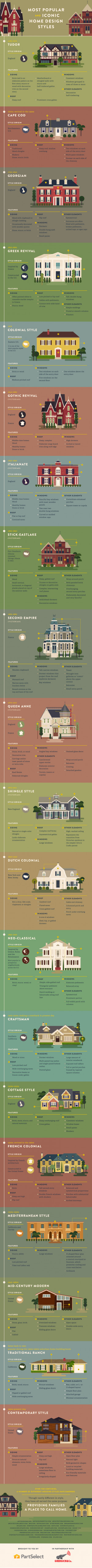 Chart of most popular and iconic home design styles